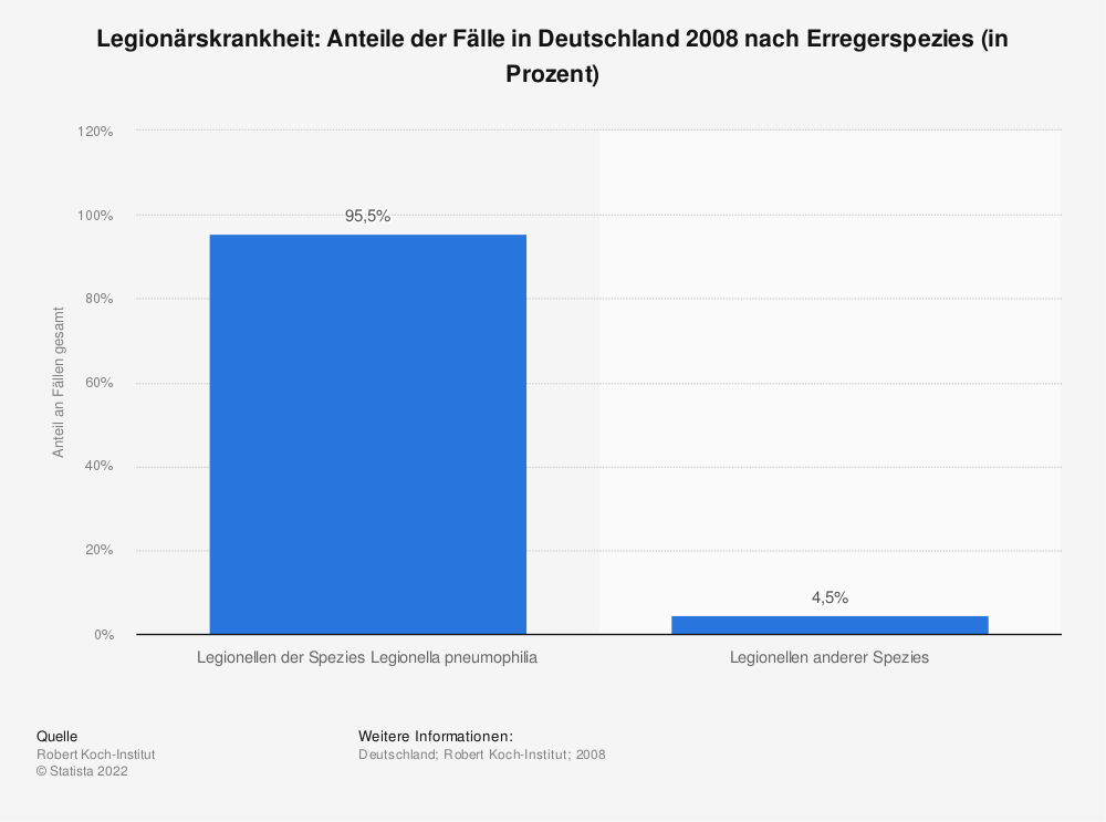 Statistik: Legionärskrankheit: Anteile der Fälle in Deutschland 2008 nach Erregerspezies (in Prozent) | Statista