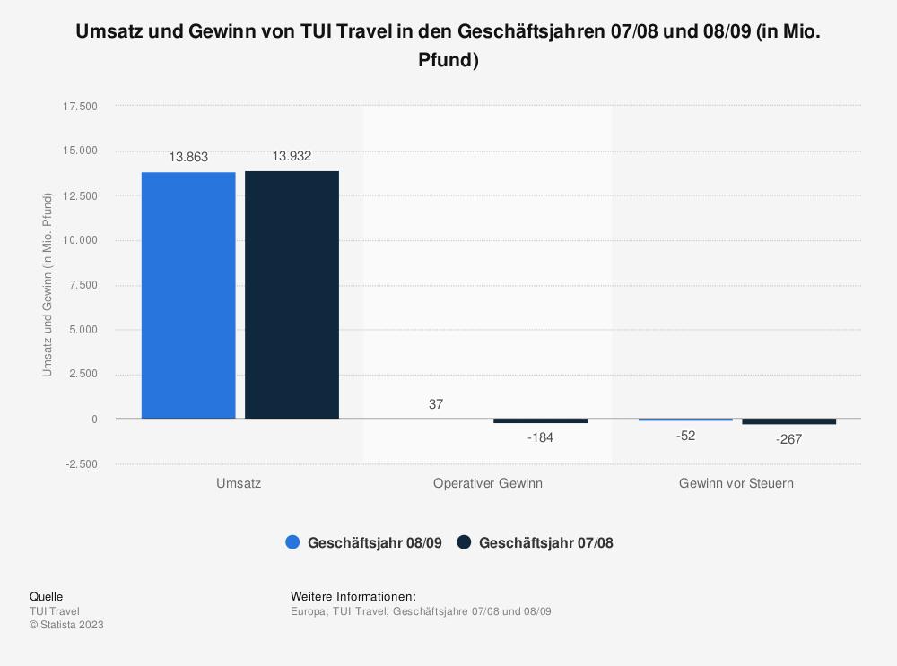 Statistik: Umsatz und Gewinn von TUI Travel in den Geschäftsjahren 07/08 und 08/09 (in Mio. Pfund) | Statista
