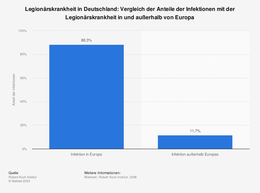 Statistik: Legionärskrankheit in Deutschland: Vergleich der Anteile der Infektionen mit der Legionärskrankheit in und außerhalb von Europa | Statista