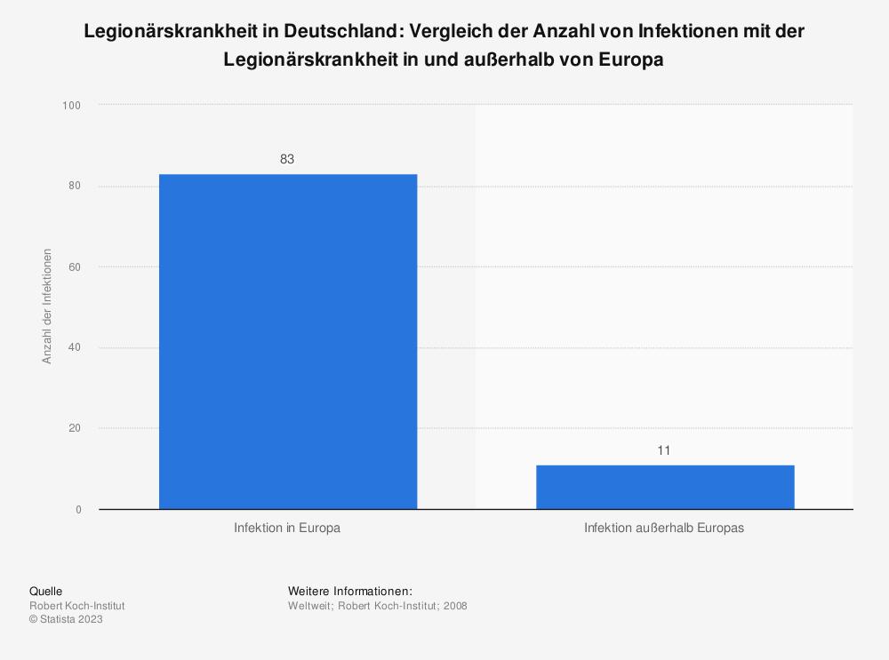 Statistik: Legionärskrankheit in Deutschland: Vergleich der Anzahl von Infektionen mit der Legionärskrankheit in und außerhalb von Europa | Statista
