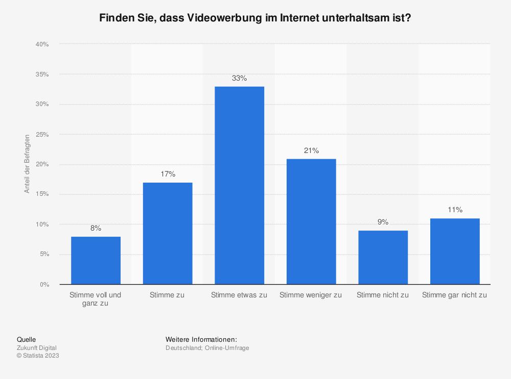 Statistik: Finden Sie, dass Videowerbung im Internet unterhaltsam ist?   Statista
