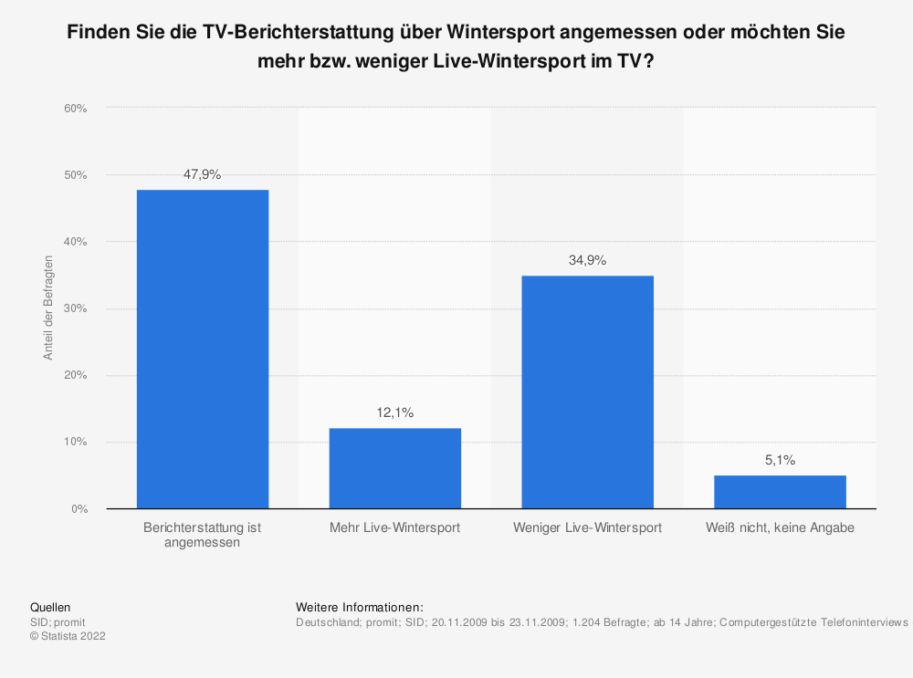 Statistik: Finden Sie die TV-Berichterstattung über Wintersport angemessen oder möchten Sie mehr bzw. weniger Live-Wintersport im TV? | Statista