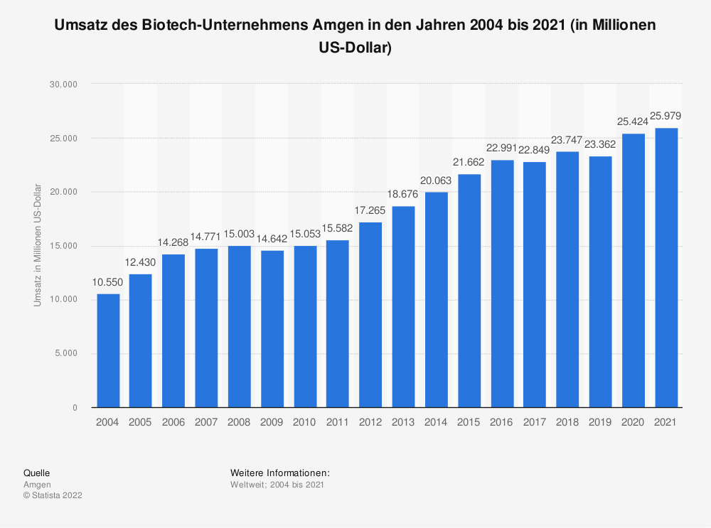 Statistik: Umsatz des Bitotech-Unternehmens Amgen in den Jahren 2004 bis 2018 (in Millionen US-Dollar) | Statista