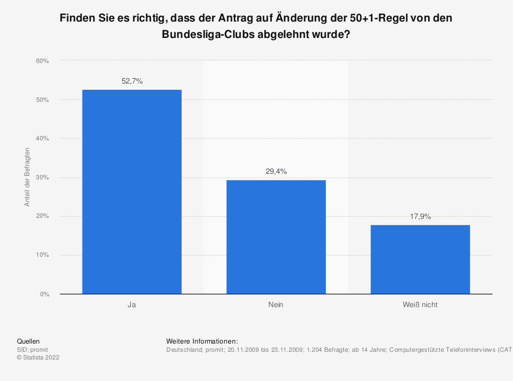 Statistik: Finden Sie es richtig, dass der Antrag auf Änderung der 50+1-Regel von den Bundesliga-Clubs abgelehnt wurde? | Statista