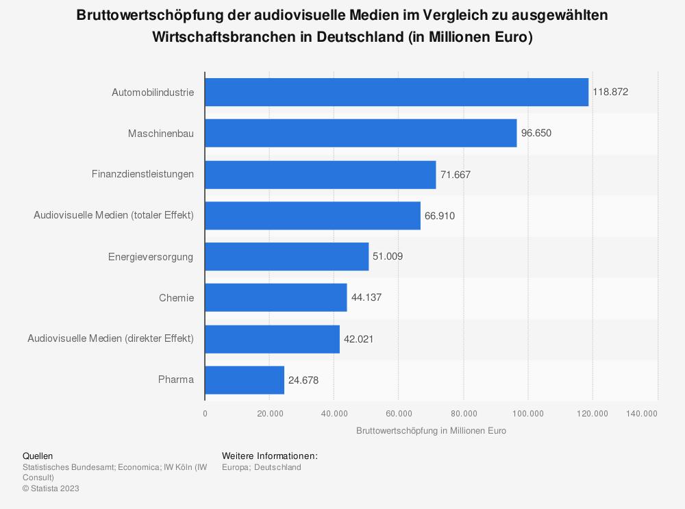 Statistik: Bruttowertschöpfung der audiovisuelle Medien im Vergleich zu ausgewählten Wirtschaftsbranchen in Deutschland (in Millionen Euro) | Statista