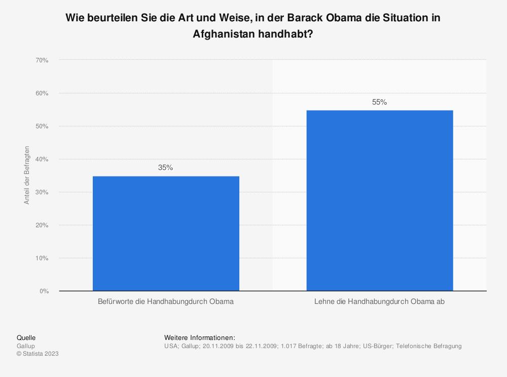 Statistik: Wie beurteilen Sie die Art und Weise, in der Barack Obama die Situation in Afghanistan handhabt? | Statista