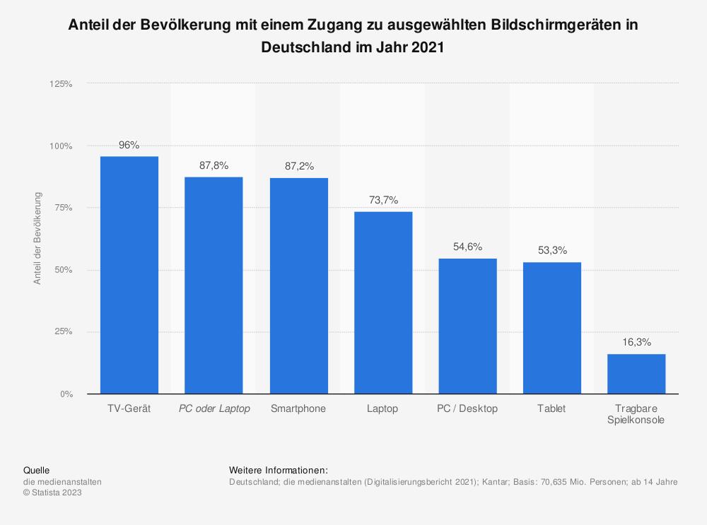 Statistik: Anteil der Bevölkerung mit einem Zugang zu ausgewählten Bildschirmgeräten in Deutschland im Jahr 2020 | Statista