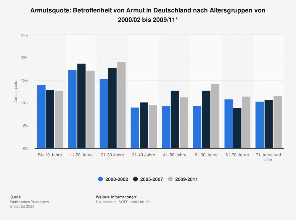 Statistik: Armutsquote: Betroffenheit von Armut in Deutschland nach Altersgruppen von 2000/02 bis 2009/11* | Statista