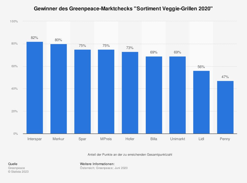"Statistik: Gewinner des Greenpeace-Marktchecks ""Sortiment Veggie-Grillen 2020"" | Statista"