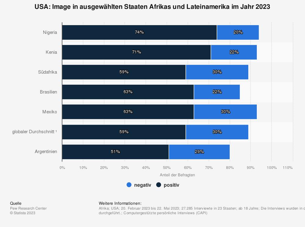 Statistik: USA: Image in ausgewählten Staaten Afrikas* im Jahr 2018 | Statista
