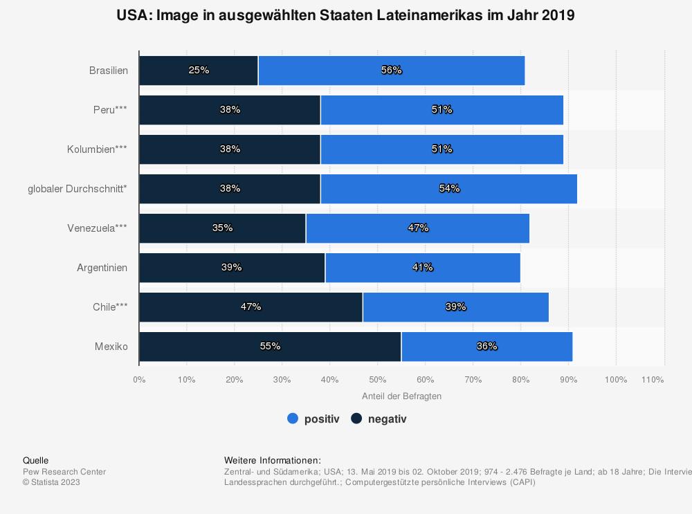 Statistik: USA: Image in ausgewählten Staaten Lateinamerikas im Jahr 2018 | Statista