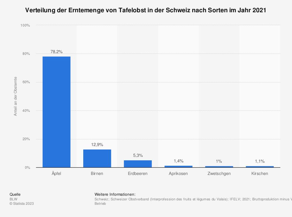 Statistik: Verteilung der Erntemenge von Tafelobst in der Schweiz nach Sorten im Jahr 2019 | Statista