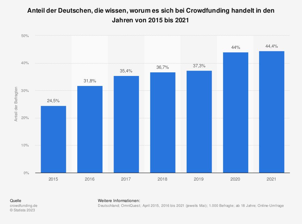 Statistik: Anteil der Deutschen, die wissen, worum es sich bei Crowdfunding handelt in den Jahren von 2015 bis 2020   Statista