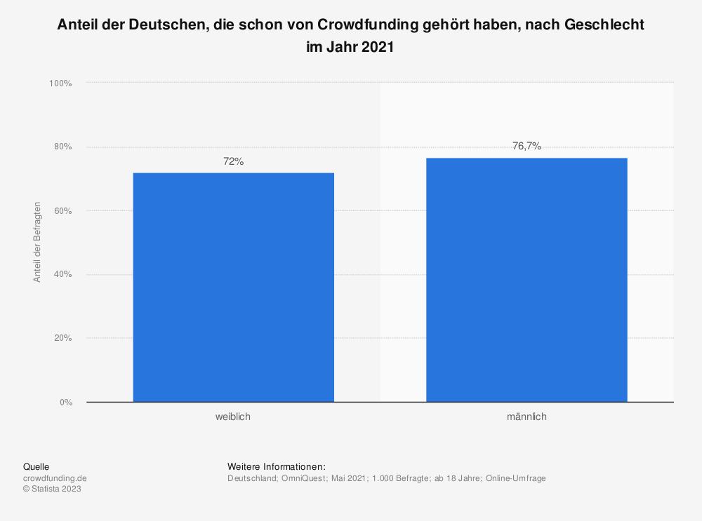 Statistik: Anteil der Deutschen, die schon von Crowdfunding gehört haben, nach Geschlecht im Jahr 2020 | Statista