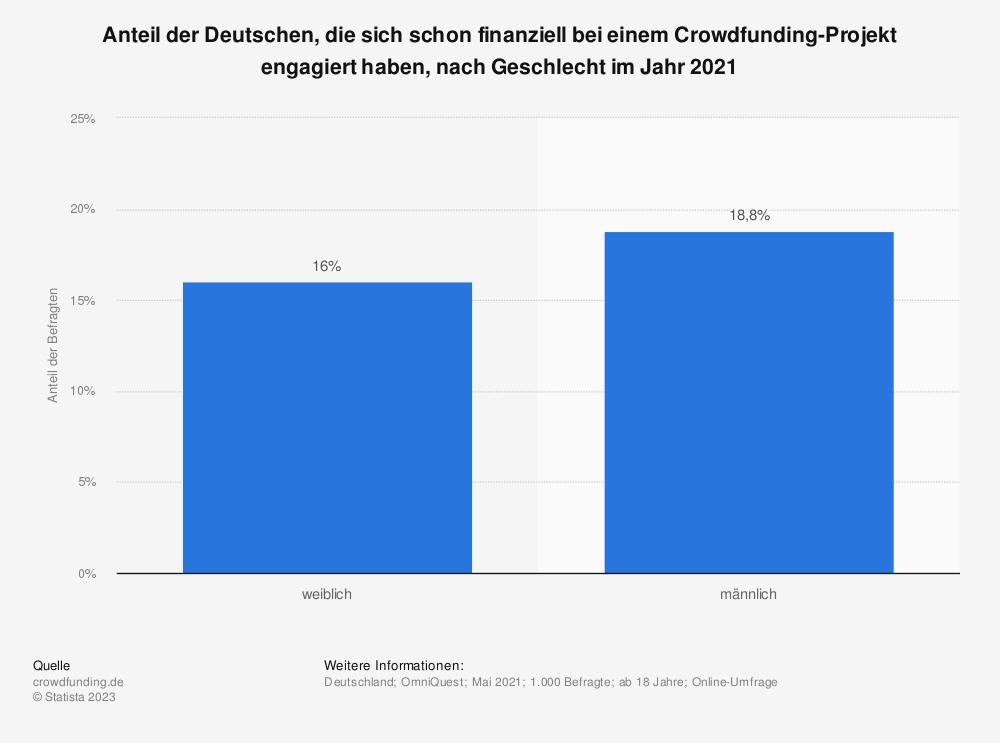 Statistik: Anteil der Deutschen, die sich schon finanziell bei einem Crowdfunding-Projekt engagiert haben, nach Geschlecht im Jahr 2020 | Statista