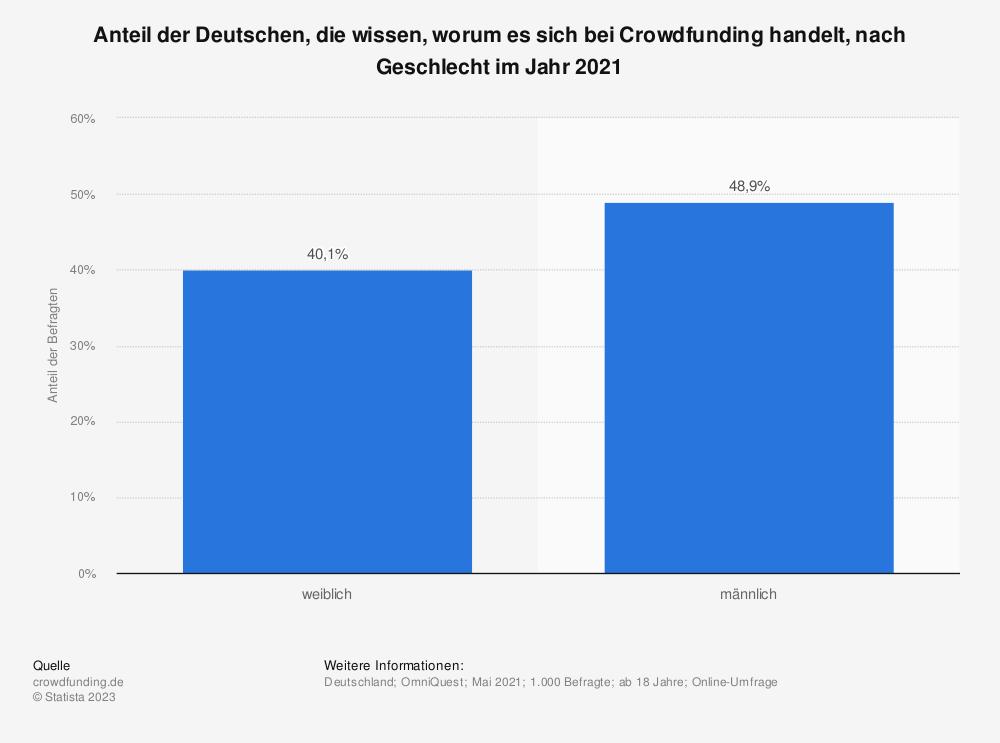 Statistik: Anteil der Deutschen, die wissen, worum es sich bei Crowdfunding handelt, nach Geschlecht im Jahr 2020   Statista