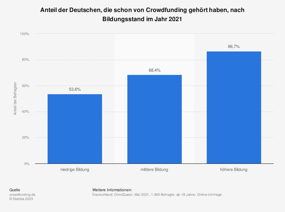 Statistik: Anteil der Deutschen, die schon von Crowdfunding gehört haben, nach Bildungsstand im Jahr 2020 | Statista