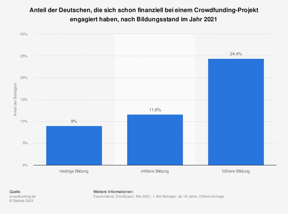 Statistik: Anteil der Deutschen, die sich schon finanziell bei einem Crowdfunding-Projekt engagiert haben, nach Bildungsstand im Jahr 2020   Statista