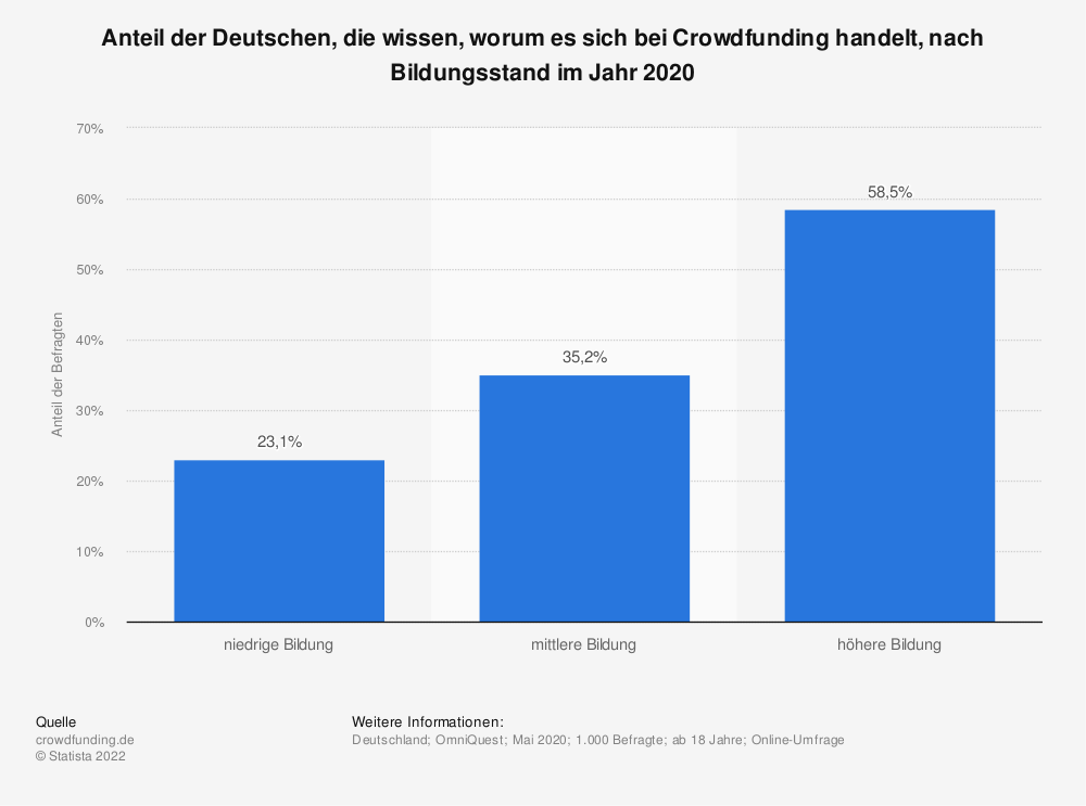 Statistik: Anteil der Deutschen, die wissen, worum es sich bei Crowdfunding handelt, nach Bildungsstand im Jahr 2020 | Statista
