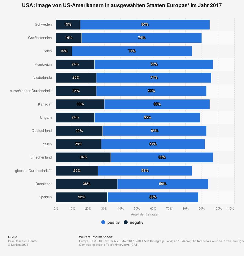 Statistik: USA: Image von US-Amerikanern in ausgewählten Staaten Europas* im Jahr 2017 | Statista