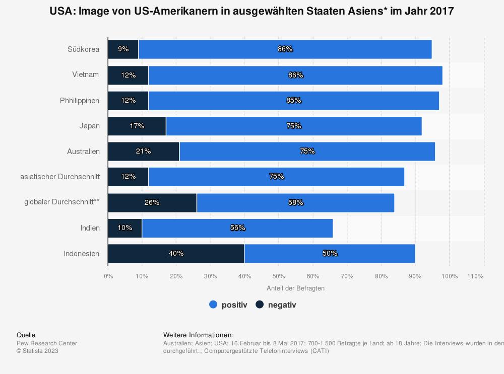 Statistik: USA: Image von US-Amerikanern in ausgewählten Staaten Asiens* im Jahr 2017 | Statista