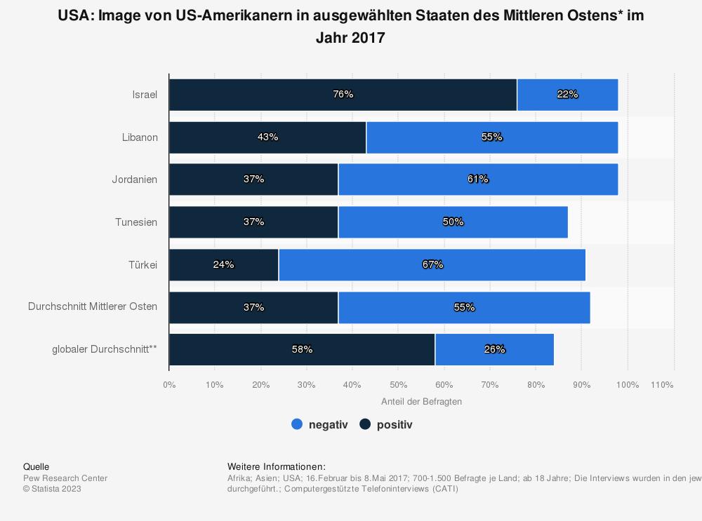 Statistik: USA: Image von US-Amerikanern in ausgewählten Staaten des Mittleren Ostens* im Jahr 2017 | Statista