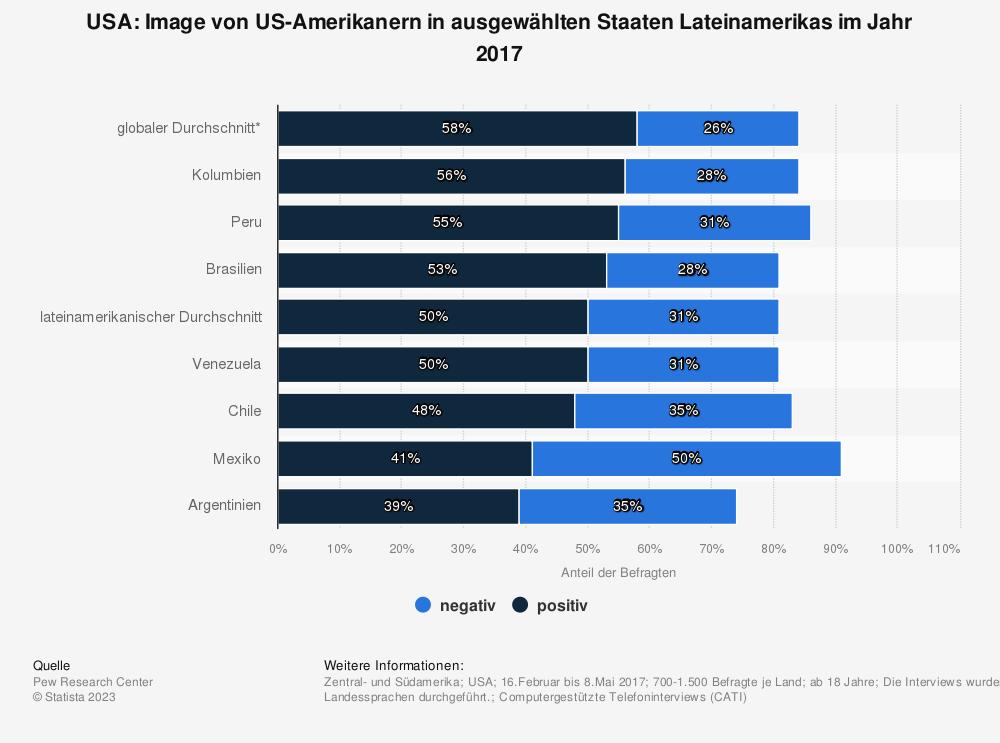 Statistik: USA: Image von US-Amerikanern in ausgewählten Staaten Lateinamerikas im Jahr 2017 | Statista