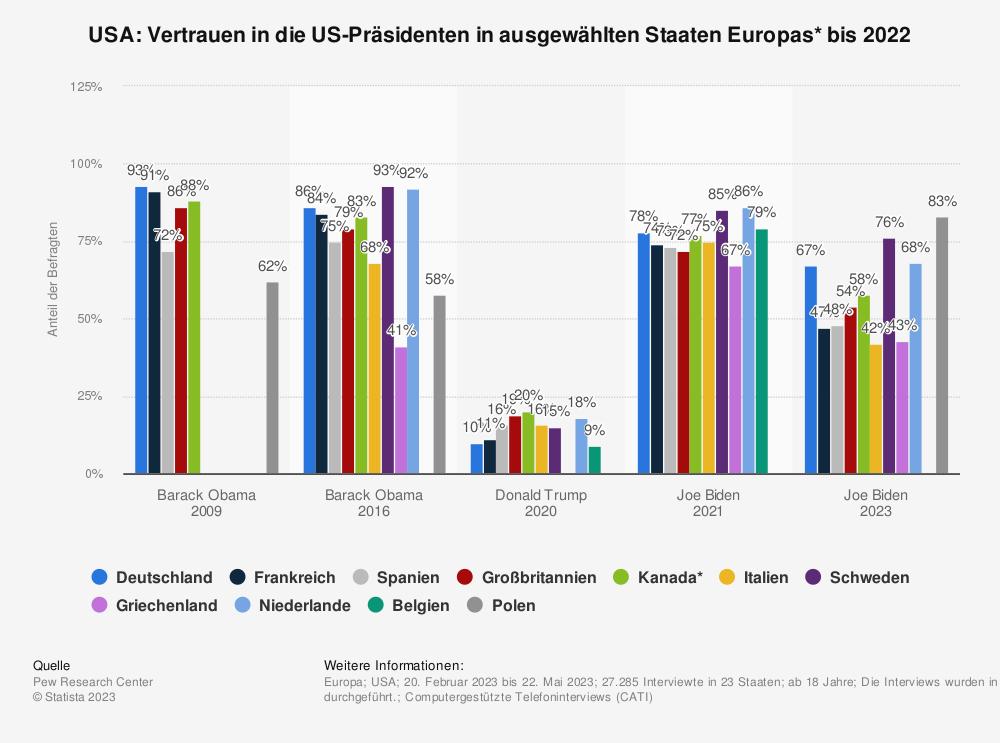 Statistik: USA: Vertrauen in US-Präsidenten Obama vs. Trump in ausgewählten Staaten Europas* im Jahr 2018 | Statista