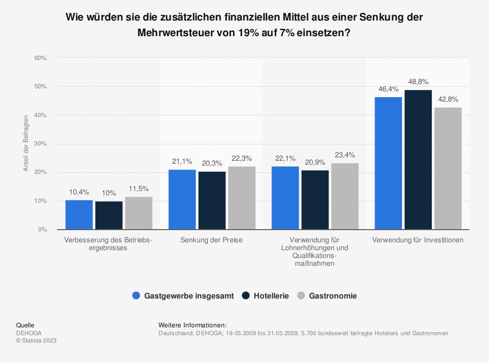 Statistik: Wie würden sie die zusätzlichen finanziellen Mittel aus einer Senkung der Mehrwertsteuer von 19% auf 7% einsetzen? | Statista
