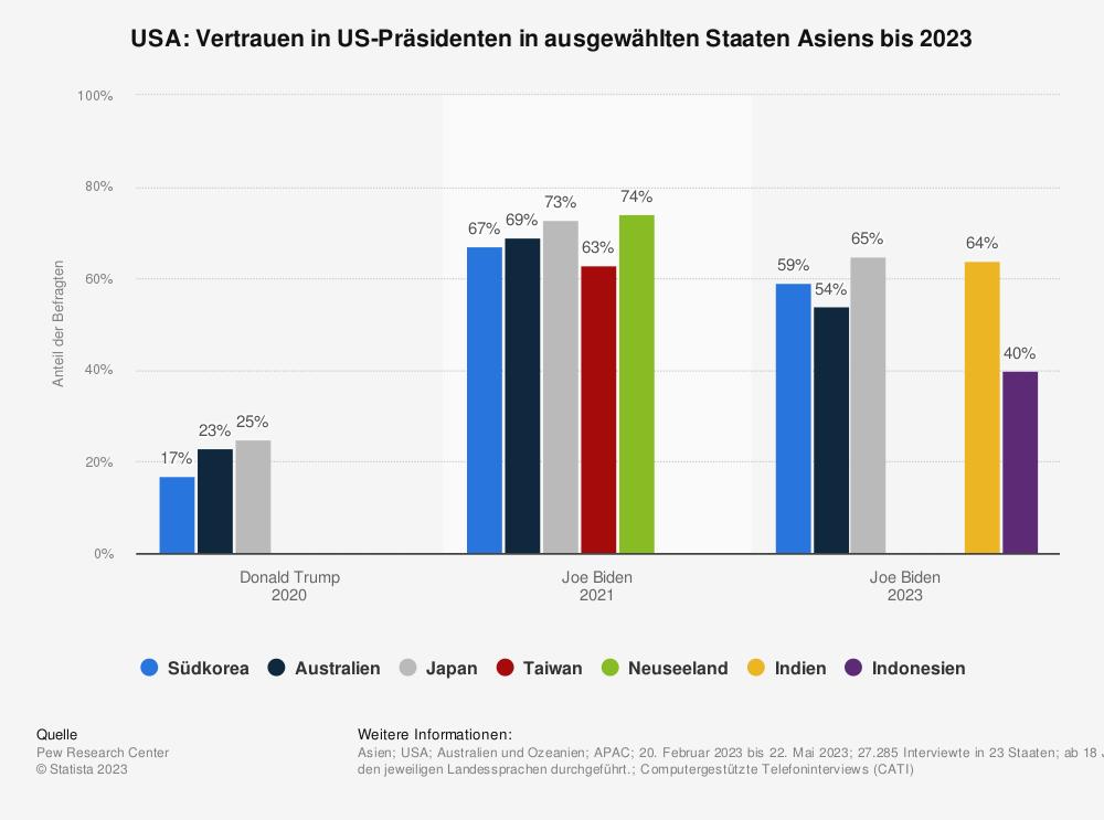 Statistik: USA: Vertrauen in US-Präsidenten Obama vs. Trump in ausgewählten Staaten Asiens* im Jahr 2018 | Statista
