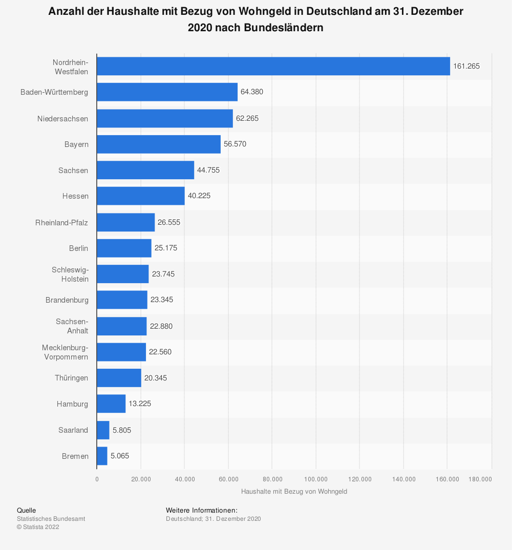 Statistik: Anzahl der Haushalte mit Bezug von Wohngeld in Deutschland am 31. Dezember 2017 nach Bundesländern | Statista