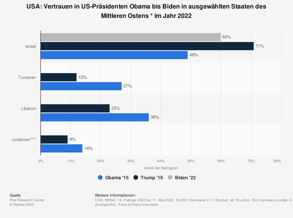 Statistik: USA: Vertrauen in US-Präsidenten Obama vs. Trump in ausgewählten Staaten des Mittleren Ostens * im Jahr 2018 | Statista