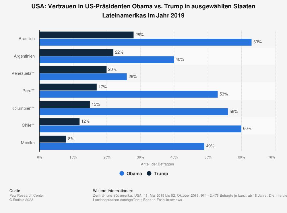 Statistik: USA: Vertrauen in US-Präsidenten Obama vs. Trump in ausgewählten Staaten Lateinamerikas im Jahr 2019 | Statista