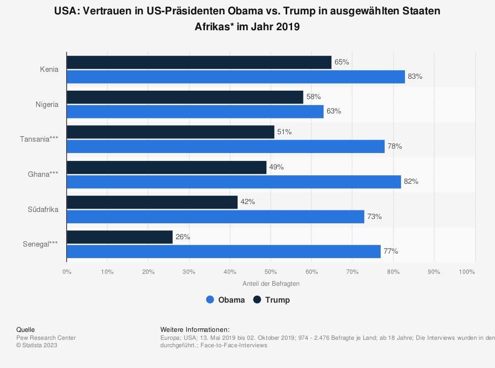 Statistik: USA: Vertrauen in US-Präsidenten Obama vs. Trump in ausgewählten Staaten Afrikas* im Jahr 2019 | Statista