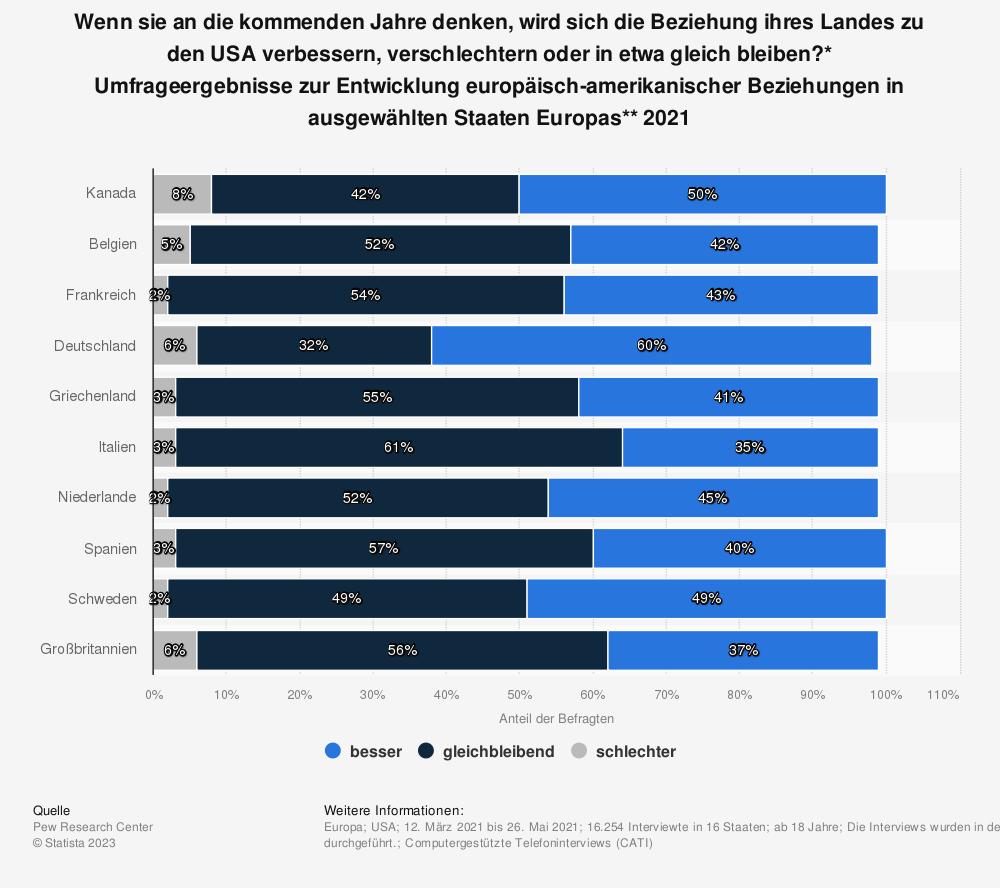 Statistik: Wenn sie an das vergangene Jahr denken, hat sich die Beziehung ihres Landes zu den USA verbessert, verschlechtert oder ist das Verhältnis gleich geblieben?* Umfrageergebnisse zur Entwicklung europäisch-amerikanischer Beziehungen in ausgewählten Staaten Europas** 2018 | Statista