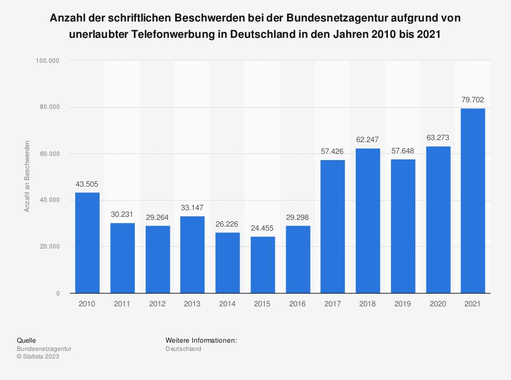 Statistik: Anzahl der schriftlichen Beschwerden bei der Bundesnetzagentur aufgrund von unerlaubter Telefonwerbung in Deutschland in den Jahren 2011 bis 2018 | Statista
