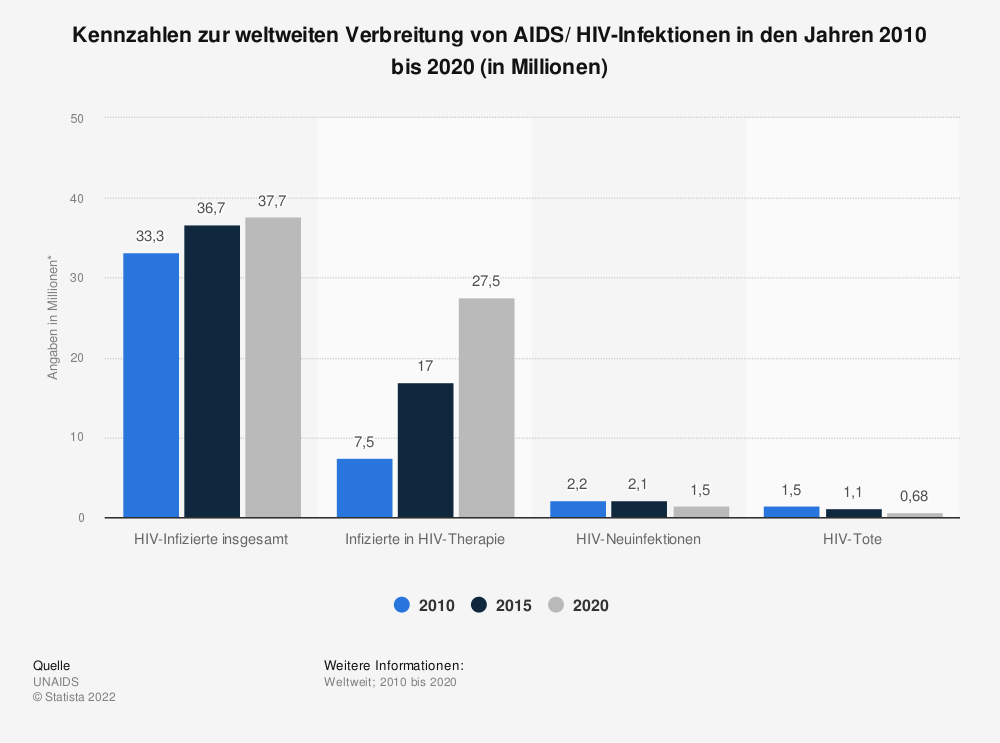 Statistik: Kennzahlen zur weltweiten Verbreitung von AIDS/ HIV-Infektionen in den Jahren 2011 bis 2017 (in Millionen) | Statista
