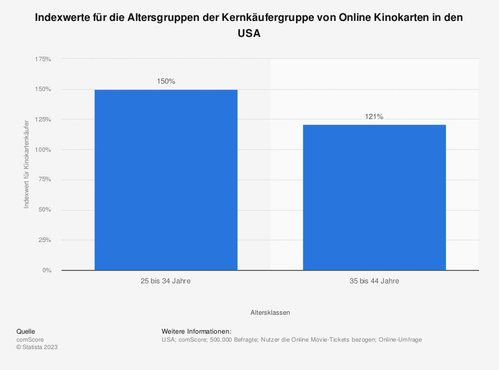 Statistik: Indexwerte für die Altersgruppen der Kernkäufergruppe von Online Kinokarten in den USA | Statista