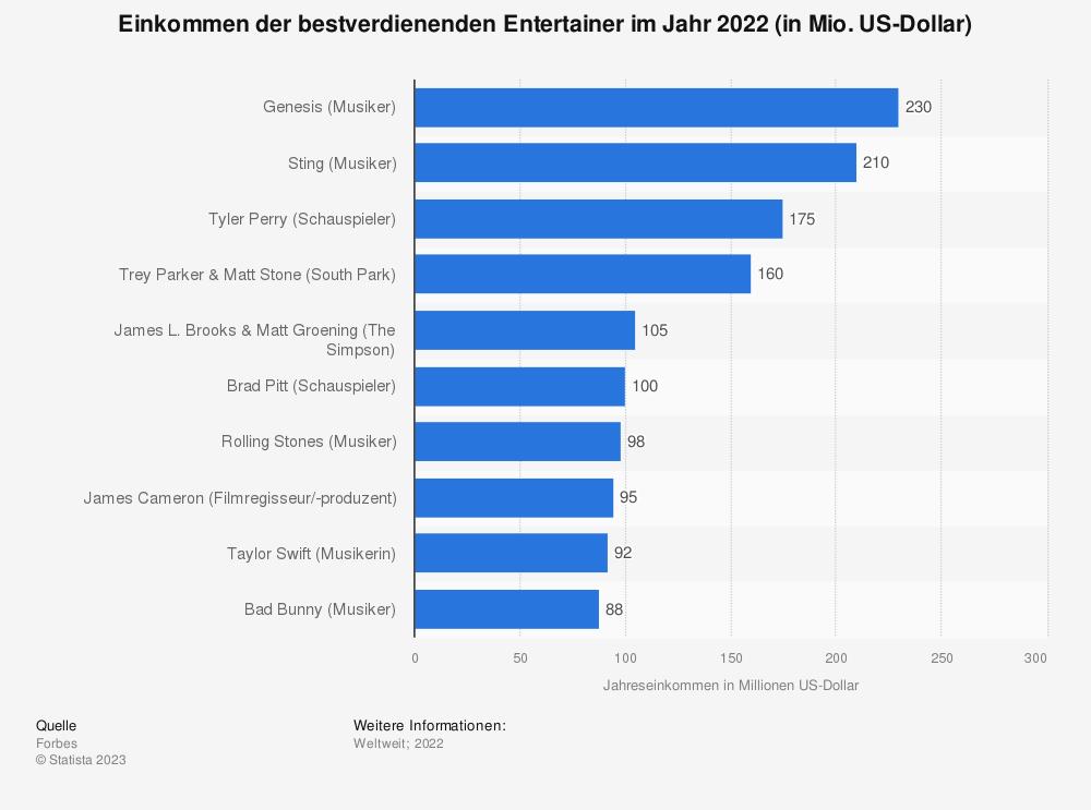 Statistik: Jahreseinkommen der bestverdienenden TV-Entertainer von Juni 2016 bis Juni 2017 (in Mio. US-Dollar) | Statista