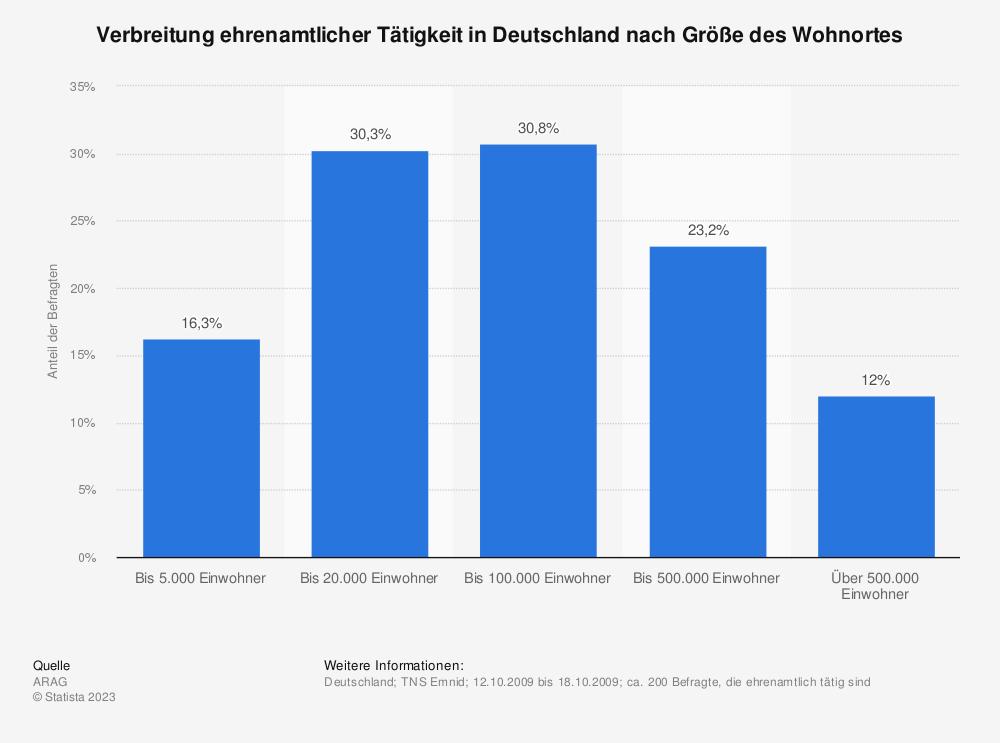 Statistik: Verbreitung ehrenamtlicher Tätigkeit in Deutschland nach Größe des Wohnortes | Statista