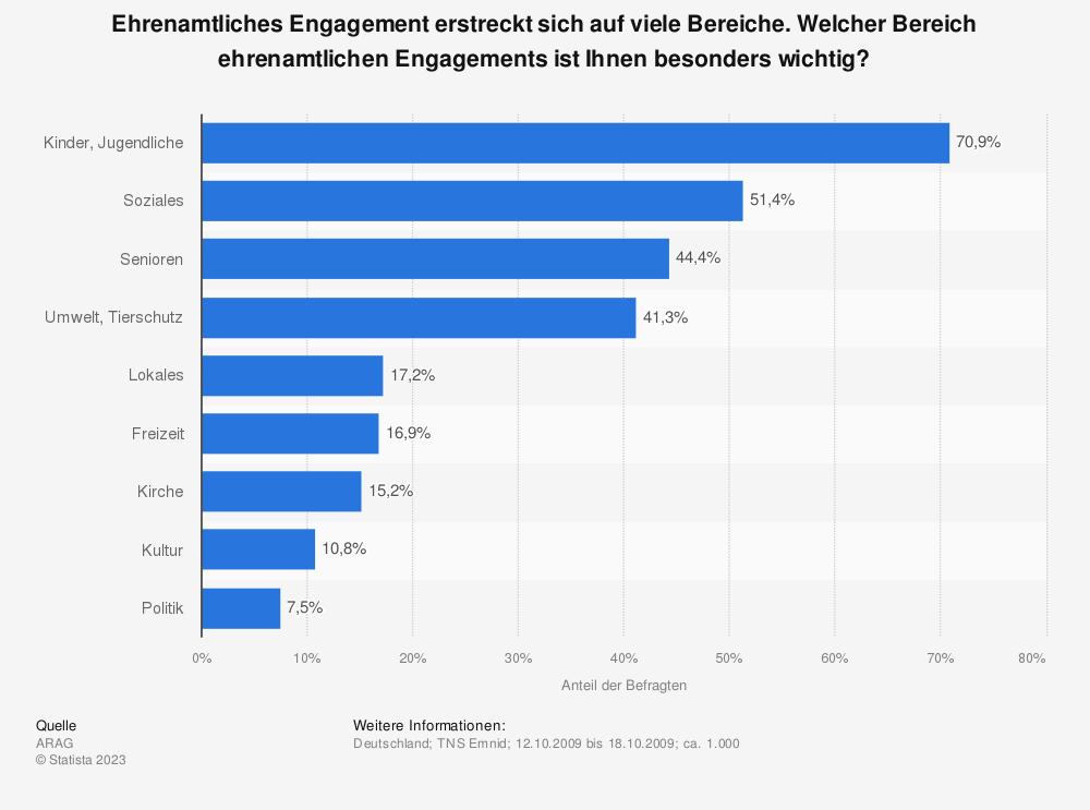 Statistik: Ehrenamtliches Engagement erstreckt sich auf viele Bereiche. Welcher Bereich ehrenamtlichen Engagements ist Ihnen besonders wichtig?   Statista