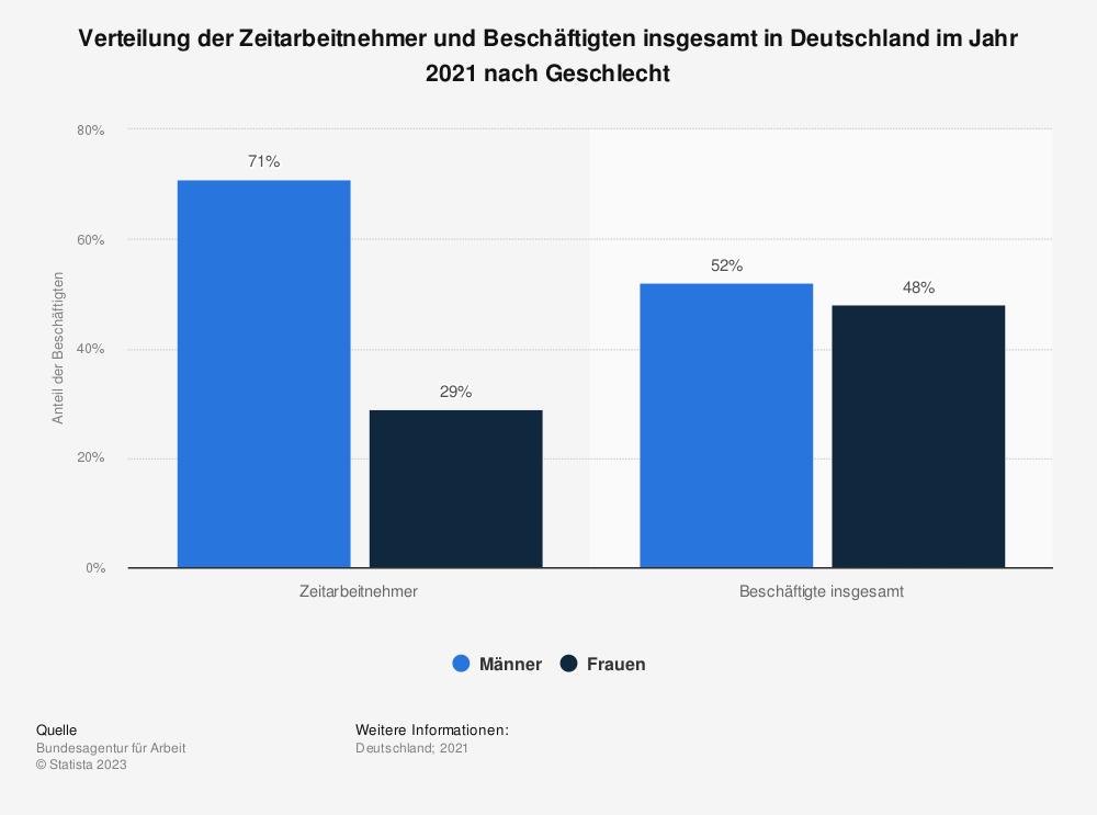 Statistik: Verteilung der Zeitarbeitnehmer und Beschäftigten insgesamt in Deutschland im Jahr 2018 nach Geschlecht | Statista