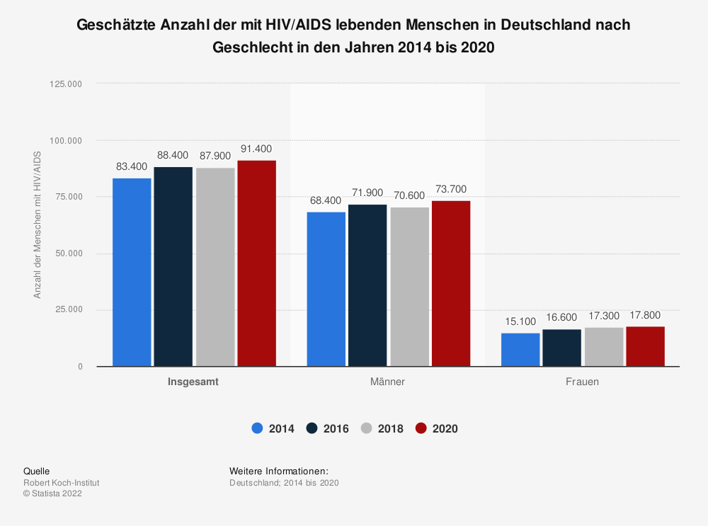 Statistik: Geschätzte Anzahl der mit HIV/AIDS lebenden Menschen in Deutschland nach Geschlecht in den Jahren 2012 bis 2018 | Statista