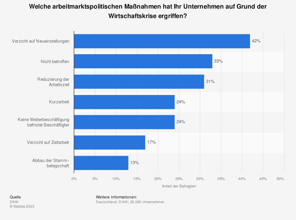 Statistik: Welche arbeitmarktspolitischen Maßnahmen hat Ihr Unternehmen auf Grund der Wirtschaftskrise ergriffen? | Statista