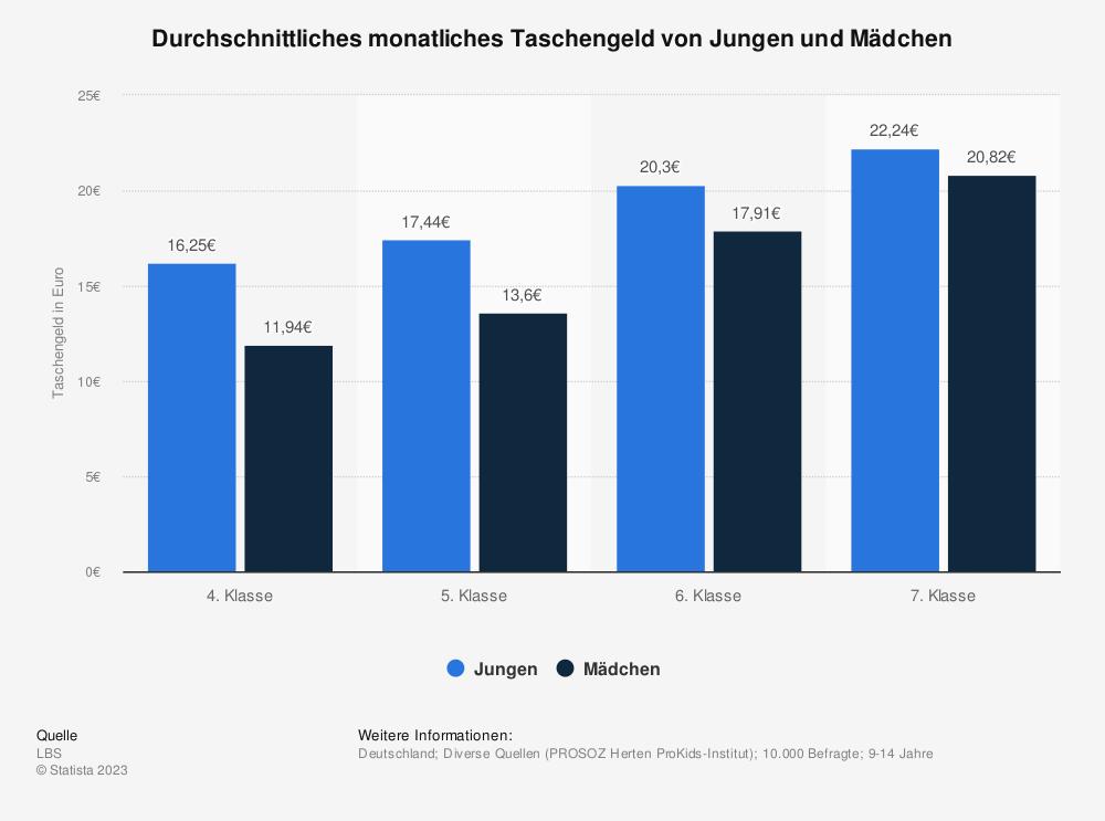 Statistik: Durchschnittliches monatliches Taschengeld von Jungen und Mädchen | Statista