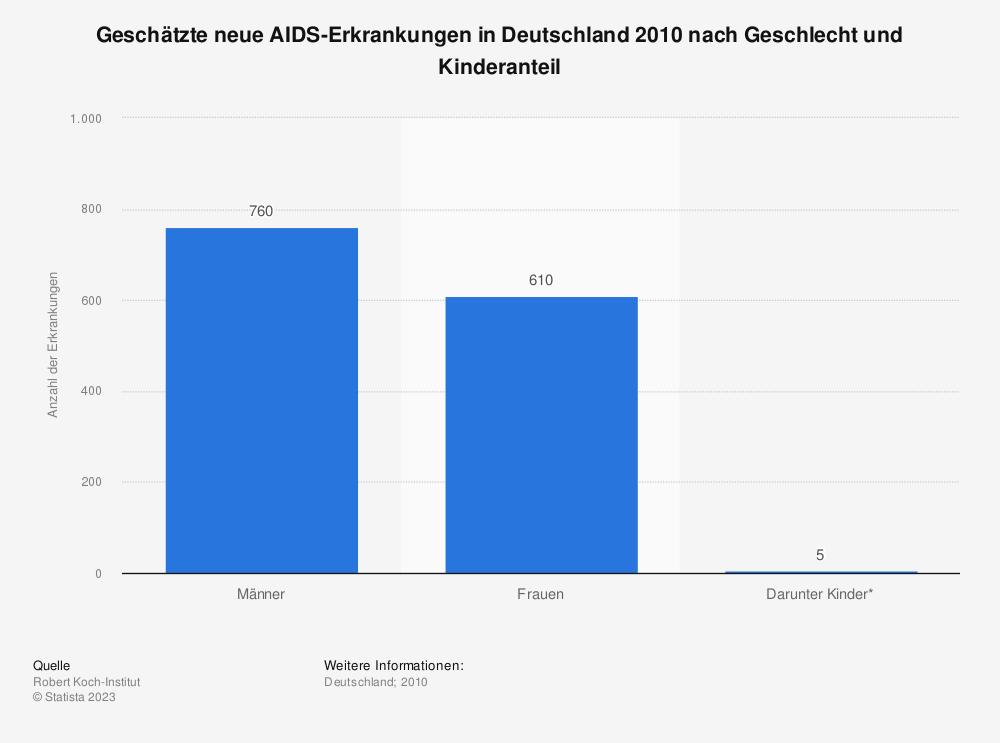 Statistik: Geschätzte neue AIDS-Erkrankungen in Deutschland 2010 nach Geschlecht und Kinderanteil  | Statista