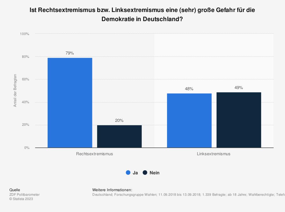 Statistik: Ist Rechtsextremismus bzw. Linksextremismus eine (sehr) große Gefahr für die Demokratie in Deutschland? | Statista