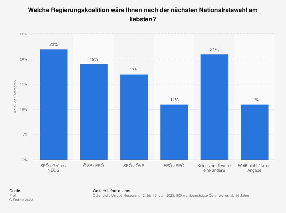 Statistik: Welche Koalition wäre die beste? | Statista