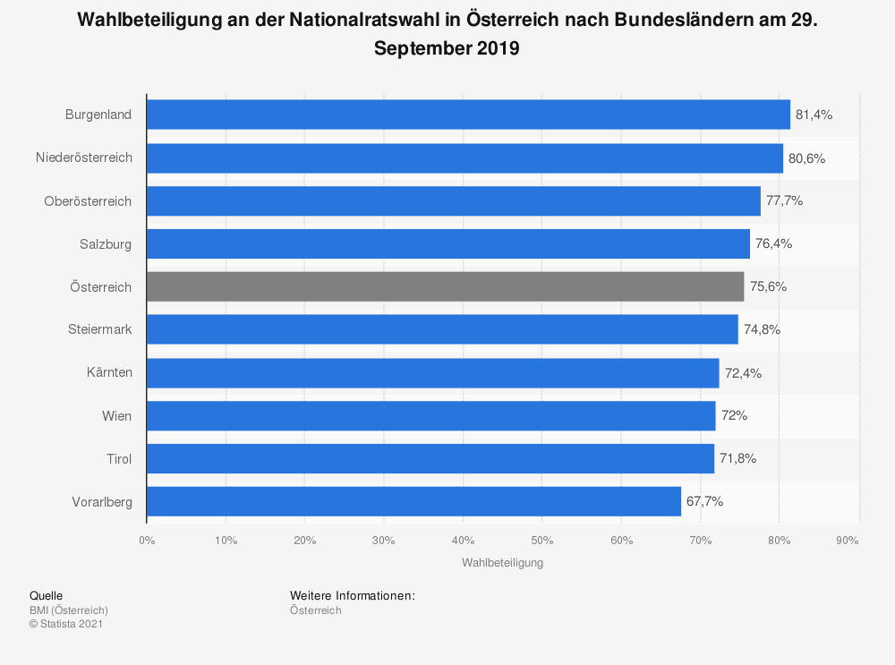 Statistik: Wahlbeteiligung an der Nationalratswahl in Österreich nach Bundesländern am 29. September 2019 | Statista