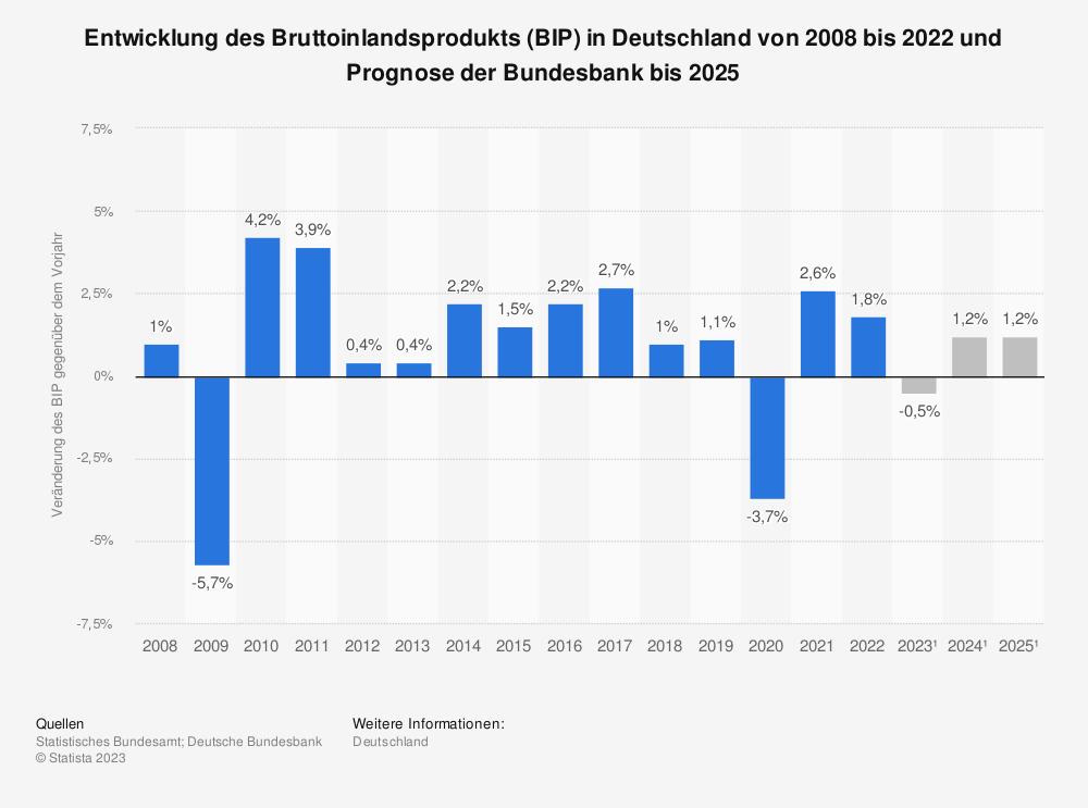 Statistik: Entwicklung des Bruttoinlandsprodukts (BIP) in Deutschland bis zum Jahr 2018 und Prognose der Bundesbank bis 2022 | Statista